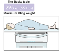 table weight support